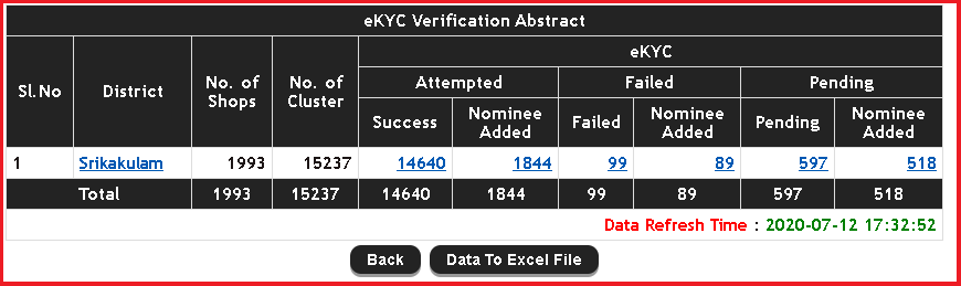 Ration Card E-KYC Online